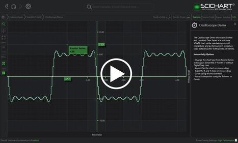WPF Chart Realtime Oscilloscope Demo   SciChart   Business Fashion   Scoop.it