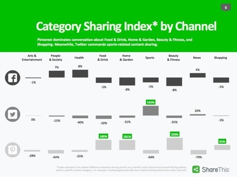 Report: Facebook Pulls In 84% Of Social Shares For Publishers | MarketingHits | Scoop.it