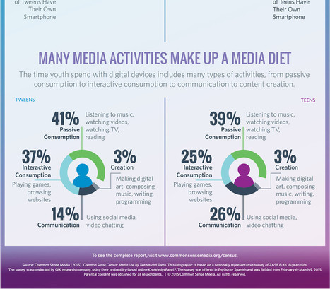 Media Use by Tweens and Teens: Infographic | Common Sense Media | Educational Technology | Scoop.it