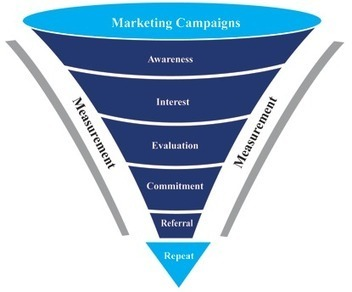 Why Marketing Has Changed... Forever | Designing services | Scoop.it