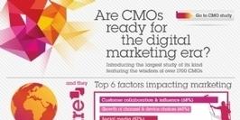 Infographie | 79% des directeurs marketing ne sont pas en phase avec le digital | Institut de l'Inbound Marketing | Scoop.it