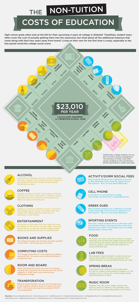 The non tuition costs of college education | Infographics for Teaching and Learning | Scoop.it
