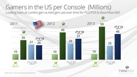 Xbox 360 to be the top-selling console this fall (exclusive) - VentureBeat | exbox | Scoop.it