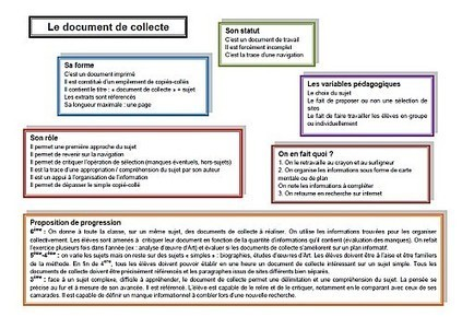 Le document de collecte en bref | Doc de collecte | Scoop.it