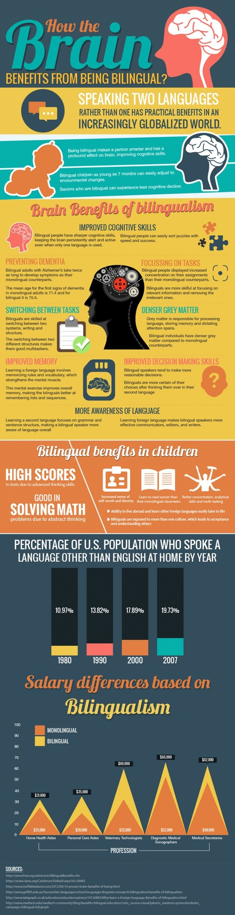 How the Brain Benefits from Being Bilingual | Educating English Language Learners | Scoop.it