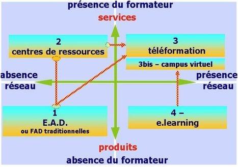 La FOAD, c'est quoi au juste ? - Encyclopedie de la formation | Time to Learn | Scoop.it