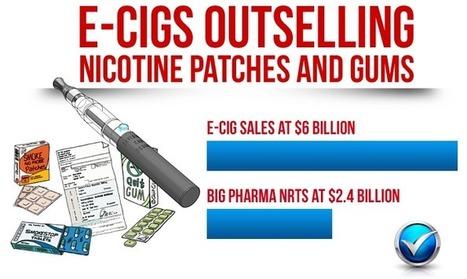 Smoking Alternatives Market Being Taken Over By Ecigs   The ECCR Blog   Scoop.it