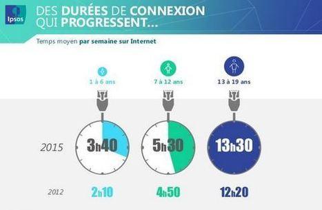 Étude Ipsos : les jeunes, Internet et les réseaux sociaux | TUICE_Université_Secondaire | Scoop.it