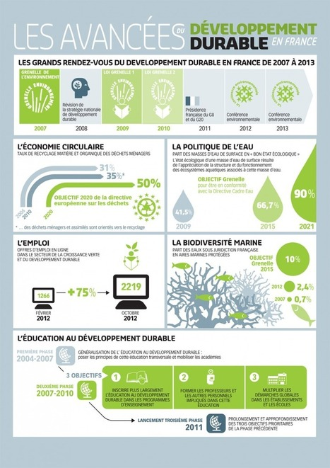 [infographie] La progression du développement durable en France | Bio à la une | Les enjeux du développement durable | Scoop.it