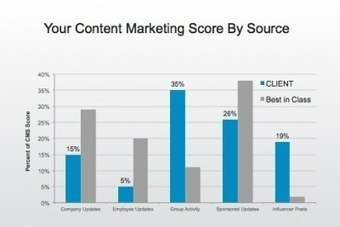 LinkedIn Launches Tools In Bid for Content Marketing Dollars | Digital - Advertising Age | Pur-T Marketing Madness | Scoop.it