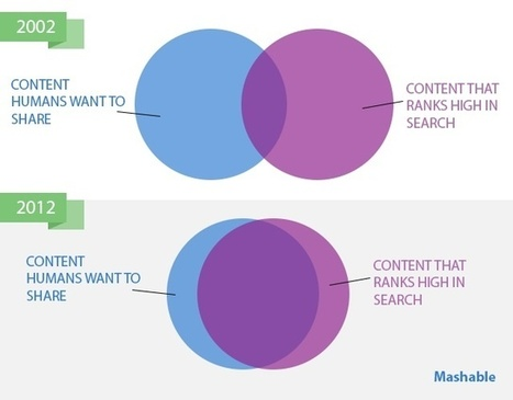 This one slide explains why good shareable content is the new SEO | Content Marketing, Social Media & SEO | Scoop.it