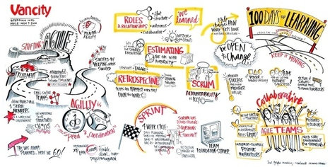 How Graphic Facilitation is Agile | Graphic Coaching | Scoop.it