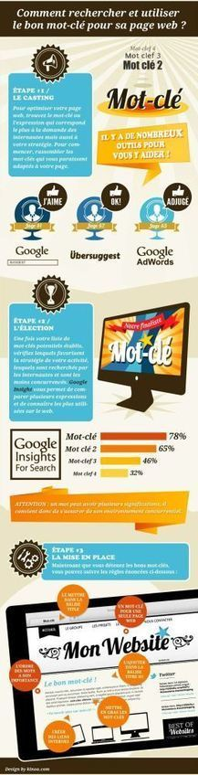 Choisir les bons mots-clés | Infographie SEO | Digital & Mobile Marketing Toolkit | Scoop.it