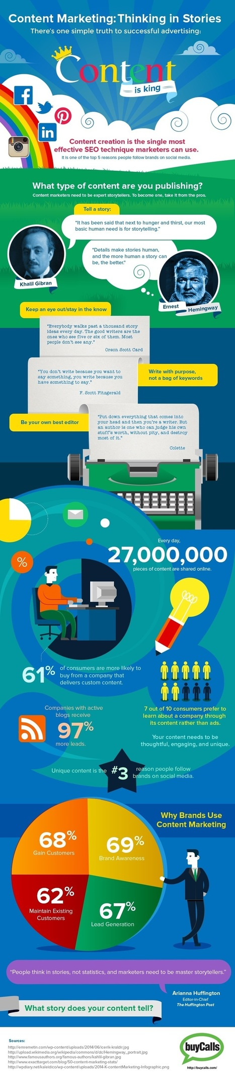 Content Marketing: Thinking in Stories [Infographic] | MarketingHits | Scoop.it