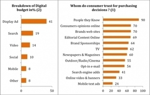 Le marketing d'influence est le nouvel Eldorado: qui va mener la ruée vers l'Or? | Brand content | Scoop.it