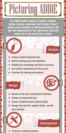 Picturing the ADDIE Instructional Design Model Infographic | Collaboration | Scoop.it