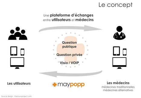 Maypopp : nouvelle plateforme de téléconsultation | Innovation-Inspiration | Scoop.it