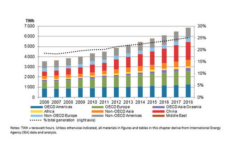 Wind and Solar Energy Rush Goes Global : DNews, July 2013 | Zero Footprint | Scoop.it