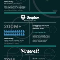 Growth Hacking Strategies | Visual.ly | digital marketing strategy | Scoop.it