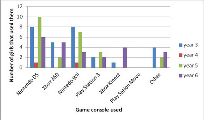 Playing Games: Do Game Consoles have a Positive Impact on Girls' Learning Outcomes and Motivation? | Games and Learnings | Scoop.it
