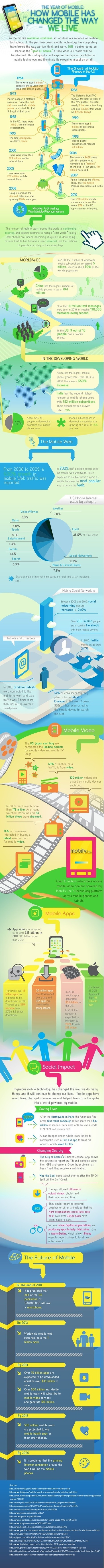 The Year of Mobile & How it Has Changed the Way We Live [Infographic] | Mobile Marketing Strategy and beyond | Scoop.it