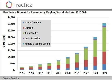 Market Growth Ahead for Healthcare Big Data, Internet of Things | Big Data Analysis in the Clouds | Scoop.it