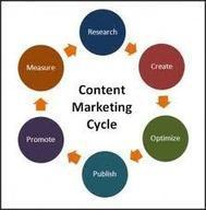 5 Steps to a Successful Content Marketing Strategy | Business 2 Community | About my interests | Project team | Scoop.it