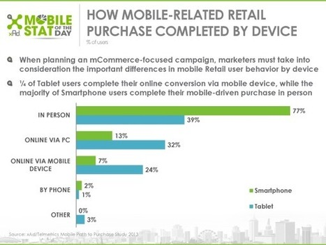 Mobile Retail Users Convert Differently By Device | Mobile Advertising Insights | Scoop.it