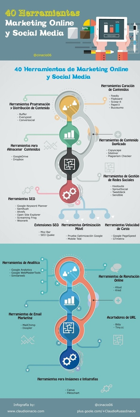 40 Herramientas Online vitales en Marketing y Social Media   | Social Media | Scoop.it