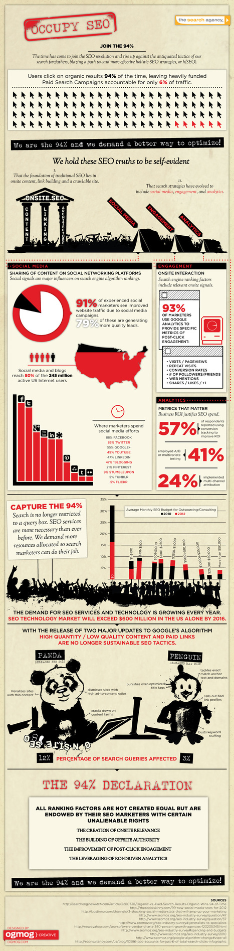 The State of SEO: How to Join the 94% (Infographic) | the thoughtful marketer | Scoop.it