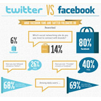 Twitter Vs Facebook: Which Is More Valuable For Brands? [Infographic] - SocialTimes.com | ZeeMedia | Scoop.it