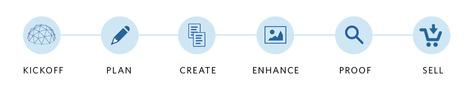 Inkling Habitat: Op een simpele manier gratis digitaal publiceren en wereldwijd distribueren | My knowledgebox at work | Scoop.it
