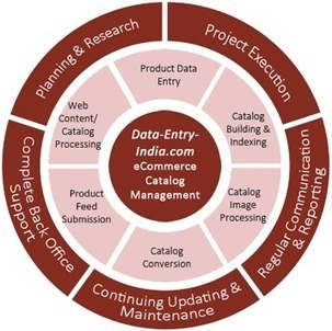 Hire Experts for eCommerce Product Catalog Management Services | Catalog Processing & Data Entry Services | Scoop.it