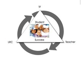 Harmonious Passion: The TF/LRC Connection: The Transliteracy ... | transliteracylibrarian | Scoop.it