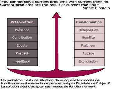 Tester votre équipe, est-elle en mode intelligence collective ? | Processus d'intelligence collective & Méthodologie | Scoop.it