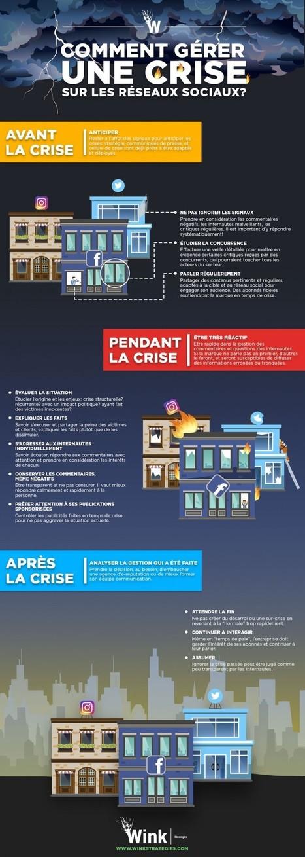 Réseaux sociaux : Comment gérer une crise avant, pendant et après ? | web@home    web-academy | Scoop.it