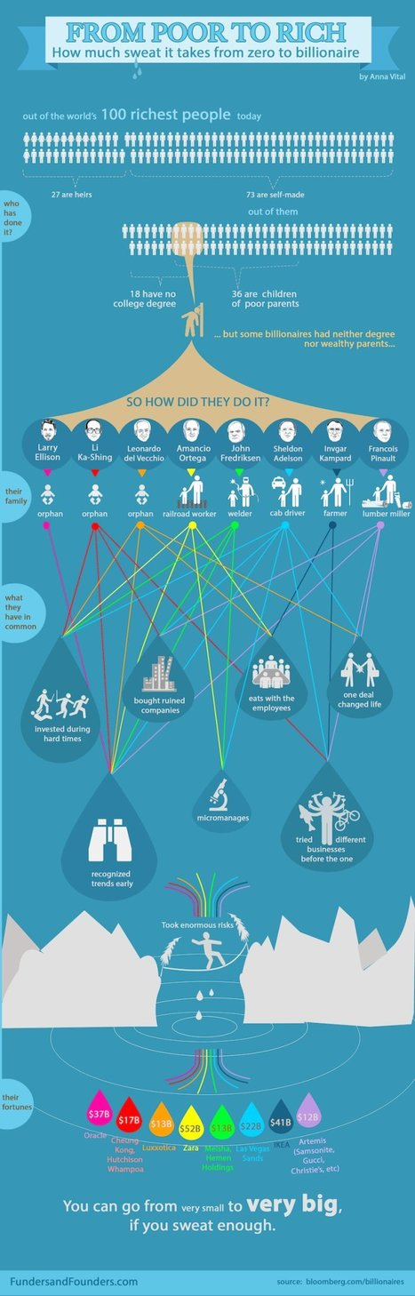Todo el esfuerzo que conlleva ser multimillonario | Personas 2.0: #SocialMedia #Strategist | Scoop.it