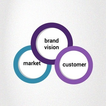 The three building blocks of brand positioning #branding #marketing | Main Topics | Scoop.it