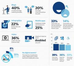 L'utilisation des médias sociaux comme sources d'information - Le blog du Modérateur (Blog) | Social Media Trends & News | Scoop.it