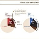 Social Media Drives In-Store Buying Nearly As Much as Online Buying   e-consumer buying behavior   Scoop.it