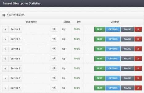 StatusCake. Surveillez la bonne santé de votre site Web. | Time to Learn | Scoop.it