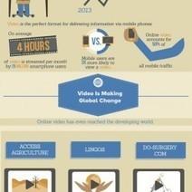 L'apprentissage par la vidéo | INFOGRAPHIES | Scoop.it