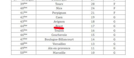 Brest en bas de classement du Baromètre contre le racisme - Breizh Info | Brest même | Scoop.it