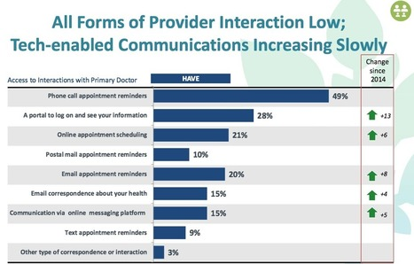 Consumers Want to Cross the Digital Health Chasm With Providers - HealthPopuli.com | Electronic Health Information Exchange | Scoop.it