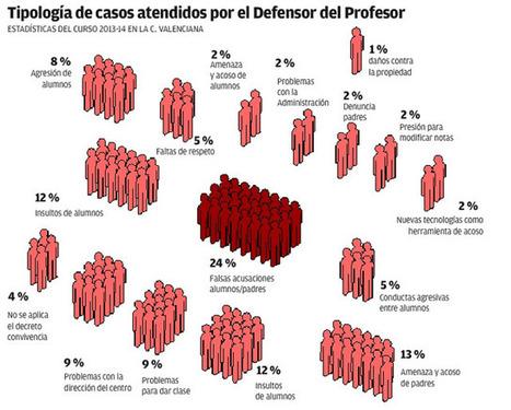 Los wasaps amargan la vida a los profesores   Investigación y docencia en la universidad   Scoop.it
