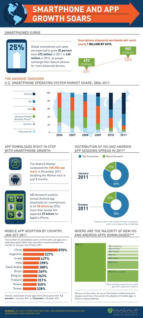 Smartphone and App Growth Soars: #Infographic   SocialMediaDesign   Scoop.it