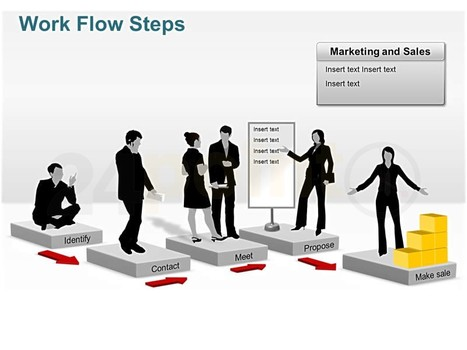 Work Flow Steps- marketing and sales | presentation PPT | Scoop.it