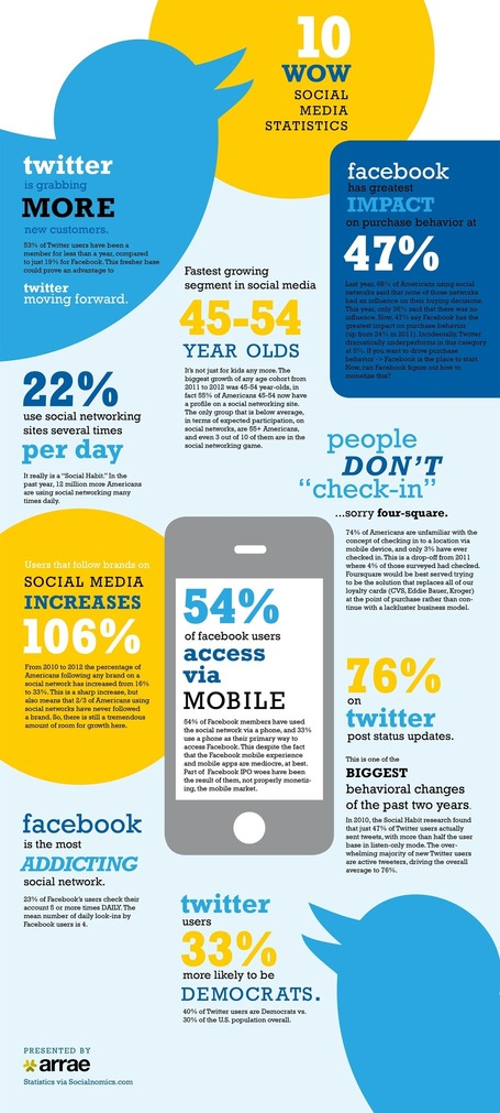 10 Amazing #SocialMedia Statistics [INFOGRAPHIC] | Collaborationweb | Scoop.it