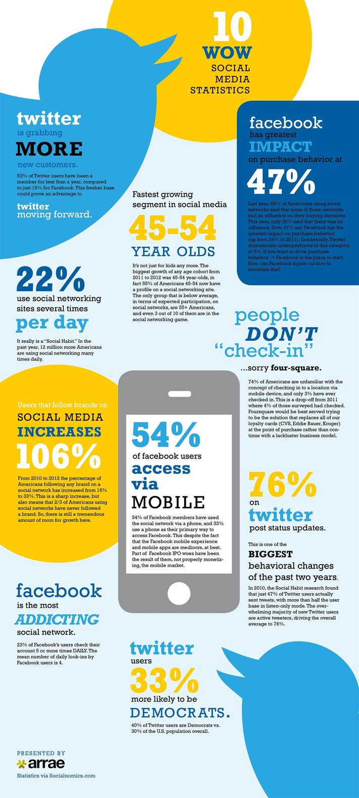 10 Amazing #SocialMedia Statistics [INFOGRAPHIC] | Collaborationweb | Scoop.it