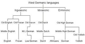 Some similarities between German and Dutch | Mindful Leadership & Intercultural Communication | Scoop.it